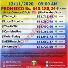 Dólar paralelo se cotiza en más de 640.000 bolívares 2